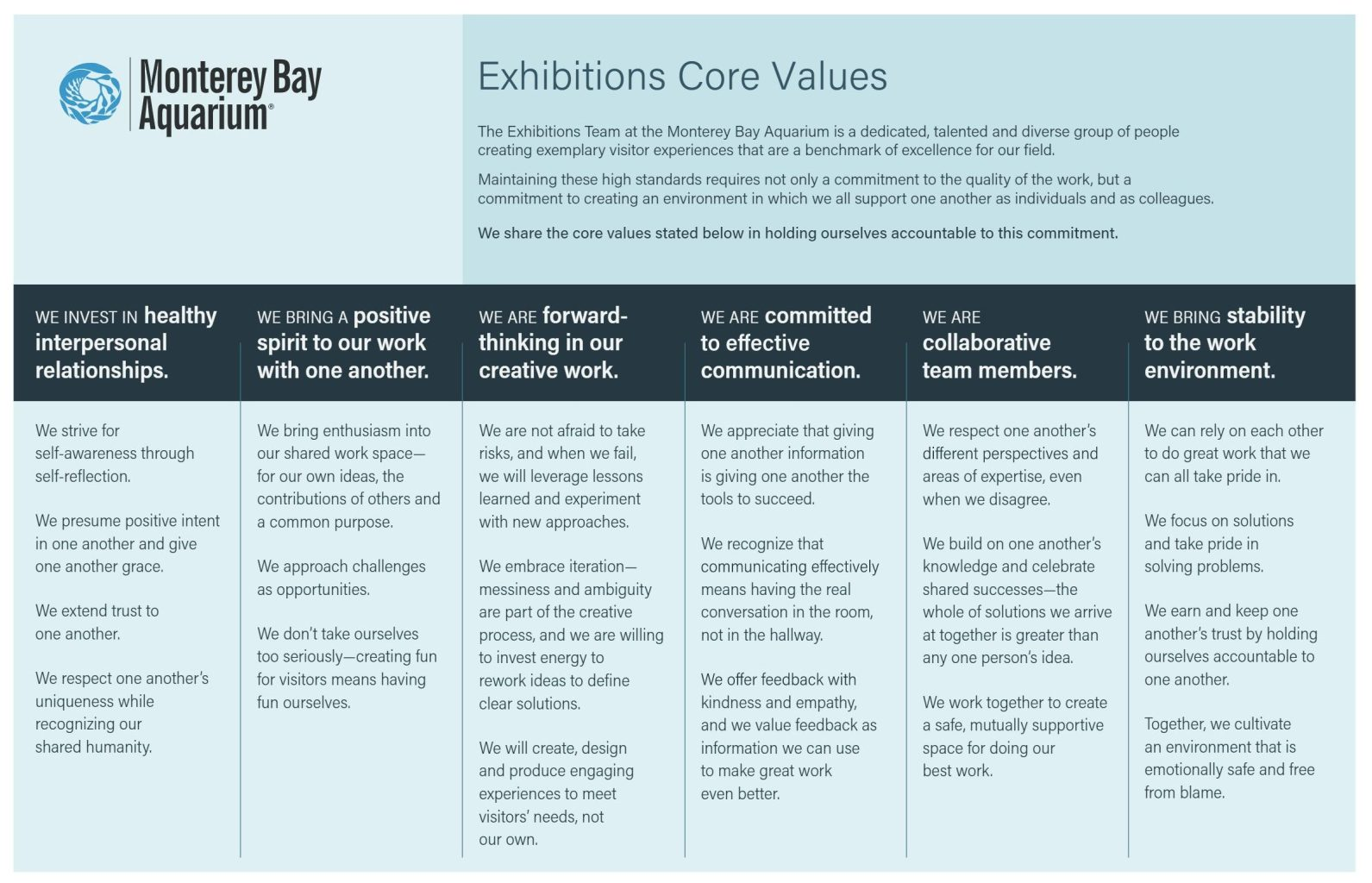 """A chart showing the finished core values for the exhibitions team: """"We invest in healthy interpersonal relationships,"""" """"We bring a positive spirit to our work with one another,"""" """"We are forward-thinking in our creative work,"""" """"We are committed to effective communication,"""" """"We are collaborative team members,"""" and """"We bring stability to the work environment."""""""
