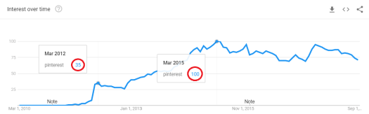Trends data of Pinterest since 2012