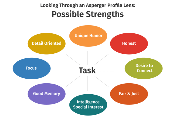 Asperger Profiles: The Big Picture - Strengths – The ...