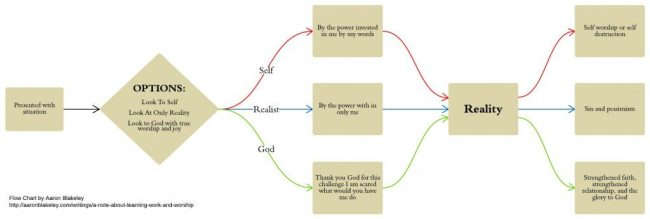 Pure Joy Flow Chart