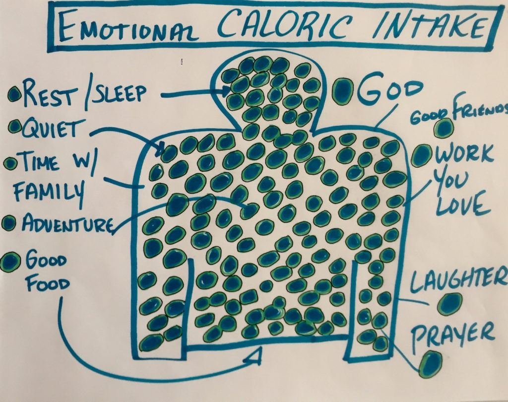 Emotional Calories
