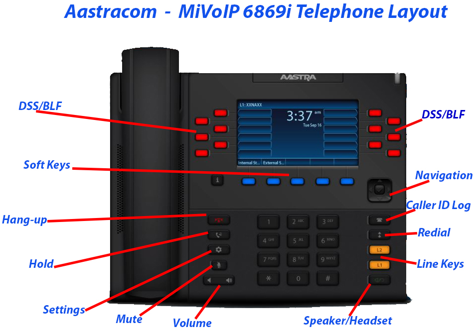 Mitel / Aastra 6869i Telephone Layout Aastracom.com 770-457-6144