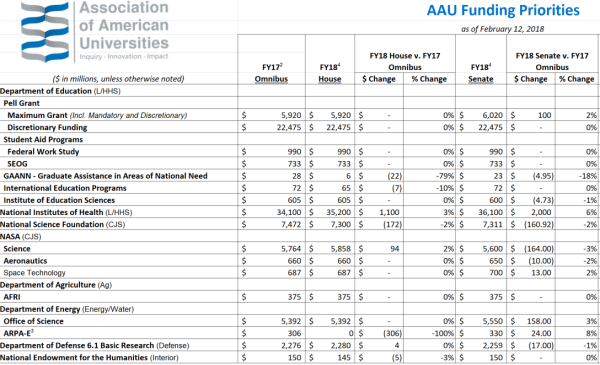 AAU Summary of the President's FY20 Proposed Budget ...