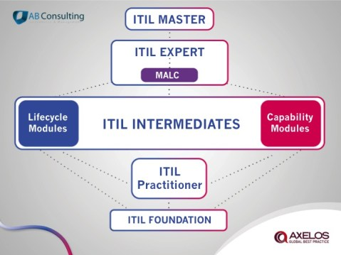 ITIL Practitioner dans le schema de certification