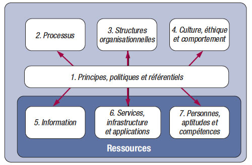 Les 7 facilitateurs de COBIT 5