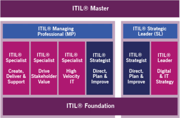 Nouveau parcours de formations et de certifications ITIL 4