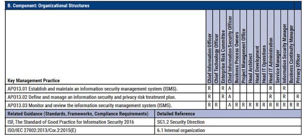 COBIT 2019 - Objectif de management APO13 - Part 5