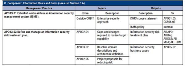 COBIT 2019 - Objectif de management APO13 - Part 6.1