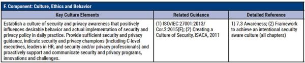 COBIT 2019 - Objectif de management APO13 - Part 9