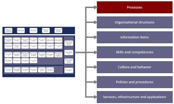 COBIT 2019 : architecture des composants du modèle de gouvernance et de management