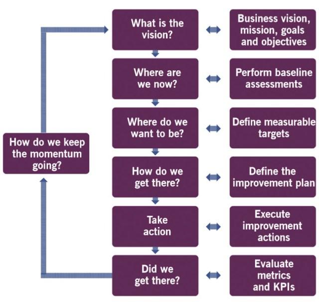 ITIL 4 : le modèle d'amélioration continue