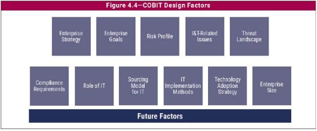 Les facteurs de conception de COBIT 2019. Ils permettent de mettre l'accent sur les besoins de l'entreprise : agile par exemple
