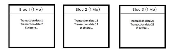 Blockchain : blocs de données de transaction