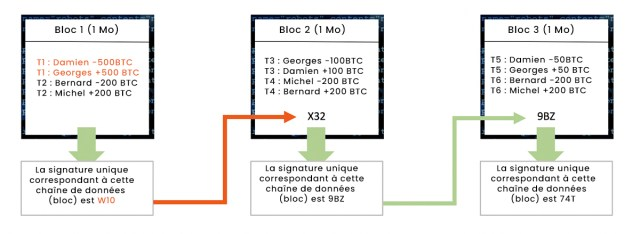 Blockchain - Etape 2 : modification d'un bloc