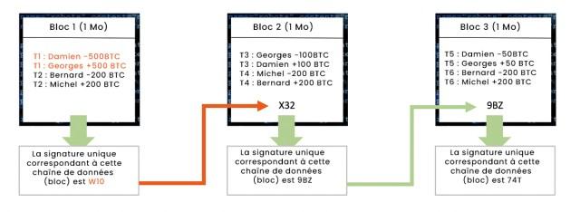 Blockchain - Etape 2 : modification d'un bloc