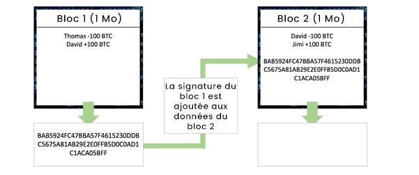 Blockchain - Etape 3 : chaînage du bloc 1 avec le bloc 2 grâce au hash