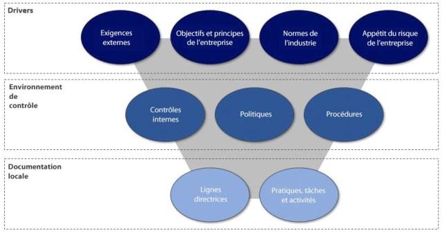 Strates de l'écosystème des politiques de l'entreprise et du système de management - COBIT 2019