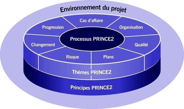 La structure de PRINCE2 6ème Edition
