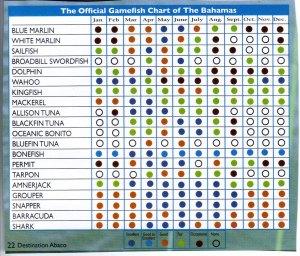 Fishing, Official Bahamas Gamefishing Chart