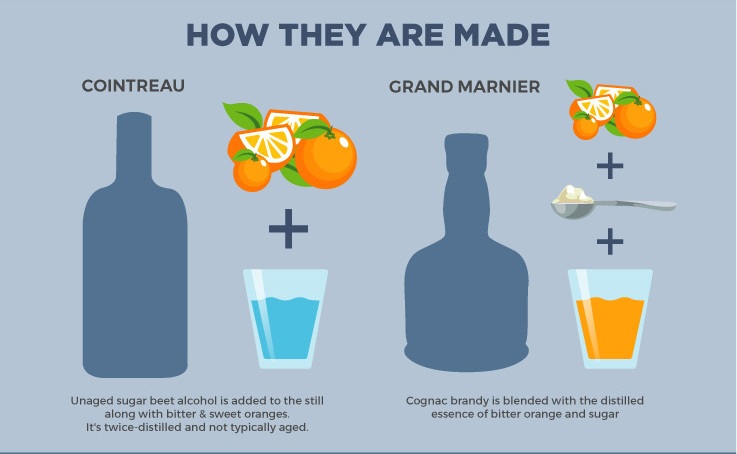 Cointreau vs Grand Marnier - How they are made