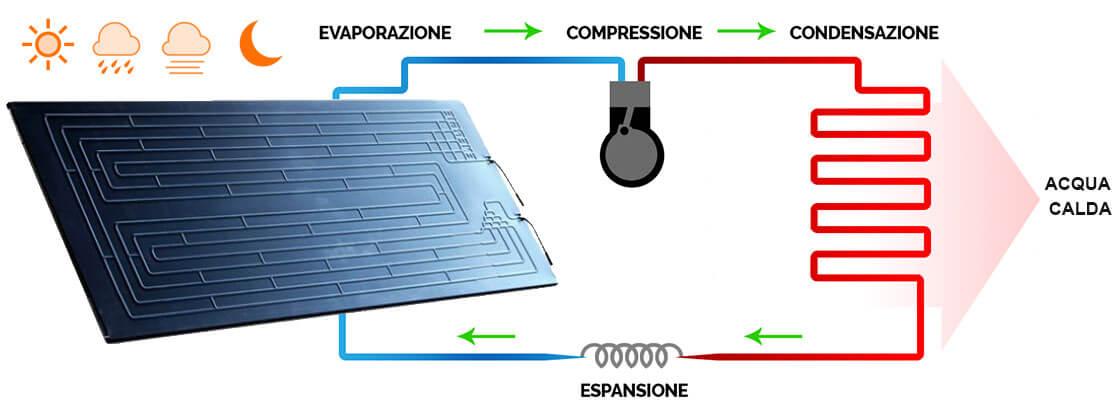 Solare Termodinamico Funzionamento Prezzi E Vantaggi