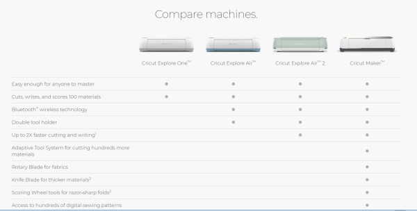 Which Cricut machine should I buy?
