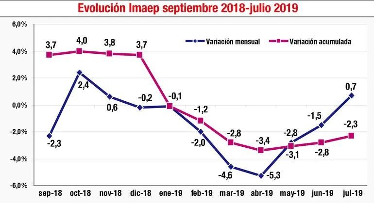 Evolución Imaep septiembre 2018-julio 2019