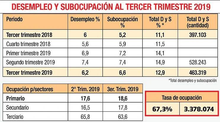 DESEMPLEO, SUBOCUPACIÓN AL TERCER TRIMESTRE 2019