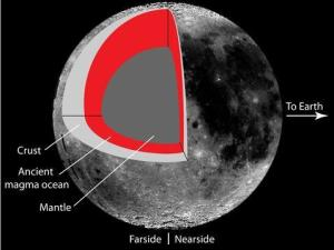 Así se formó la cara oculta de la Luna  ABCes