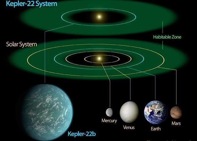 La NASA confirma la existencia de un planeta que podría ser habitable