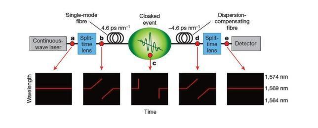 Científicos crean un «agujero» en el  espacio y el tiempo