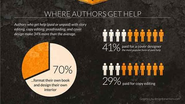 ¿Cómo triunfar con tu propio eBook?