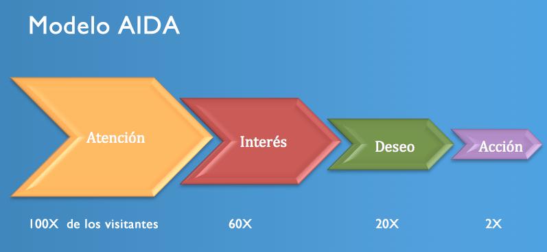 El método «AIDA» aplicado a estrategias de marketing online