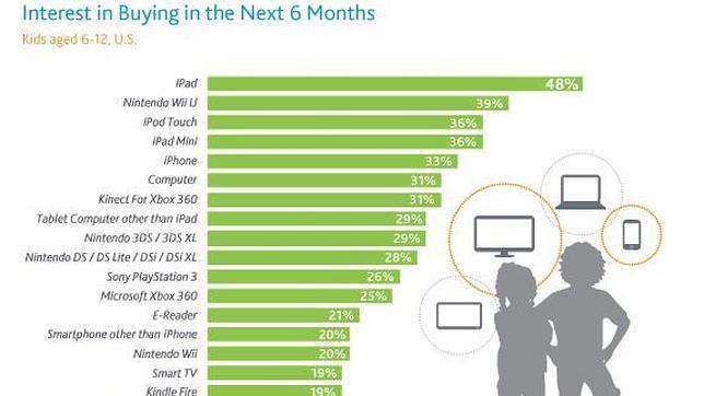 El iPad, el regalo preferido de los niños estadounidenses