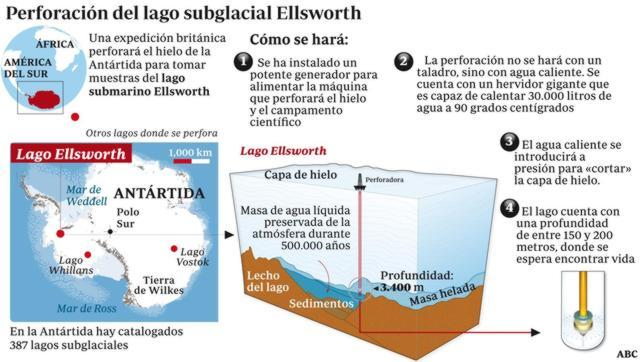 En busca de vida a más de 3.000 metros bajo el hielo de la Antártida