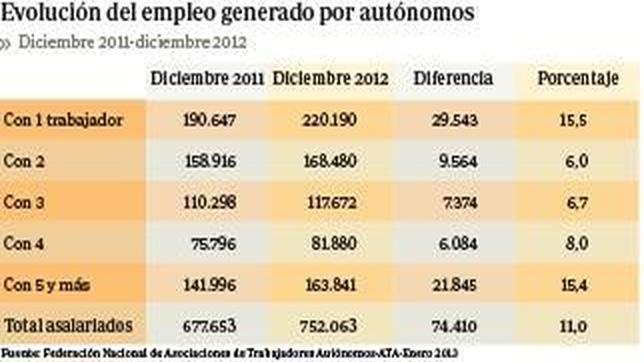 Los autónomos generaron más de 74.000 empleos netos el año pasado