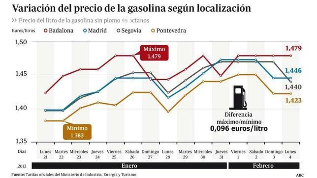 grafico gasolina