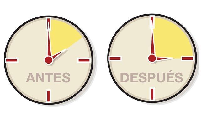 Resultado de imagen de adelantar una hora el reloj