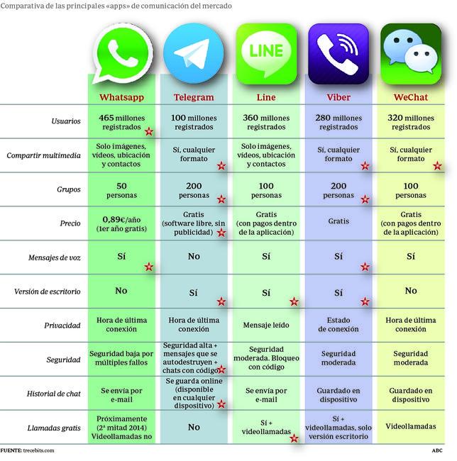 De WhatsApp a Telegram: la guerra de las aplicaciones de mensajería instantánea