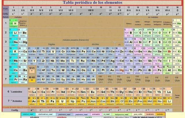 Tabla periodica y su historia pdf periodic diagrams science el ununseptio confirmado como nuevo elemento de la tabla peridica urtaz Gallery
