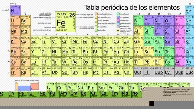 Quimica elhistoriador qu sabes de la tabla peridica de los elementos urtaz Images