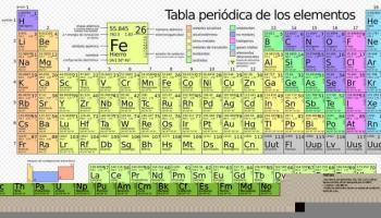qu sabes de la tabla peridica de los elementos - Tabla Periodica Usos