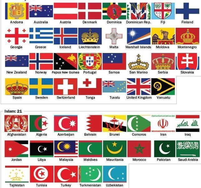 ¿Cuántos países tienen símbolos religiosos en sus banderas?