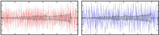 Las señales captadas por los detectores de LIGO en Hanford (izquierda) y Livingston, muestran la onda gravitacional detectada en 2015. Las líneas oscuras corresponden a las ondas gravitacionales, mientras que las rojas y las azules habían sido consideradas hasta ahora como simple ruido