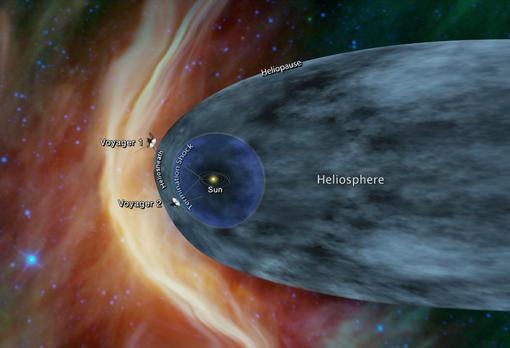 Este gráfico muestra la posición de las sondas Voyager 1 y Voyager 2 en relación con la heliosfera, una burbuja protectora creada por el Sol que se extiende más allá de la órbita de Plutón. La Voyager 1 cruzó la heliopausa, o borde de la heliosfera, en 2012. La Voyager 2 aún se encuentra en la parte más externa de la heliosfera.