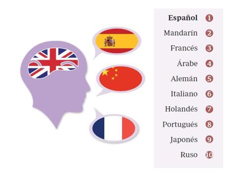Datos: British Council