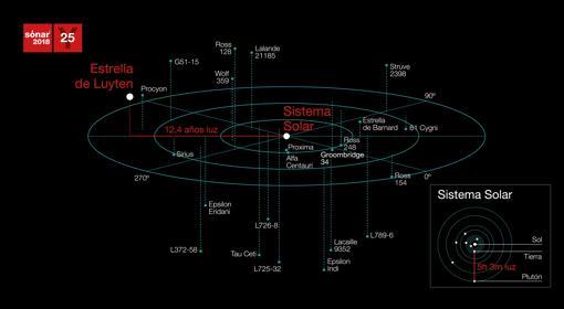 Gráfico de las transmisiones