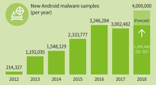 El recuento total de malware para dispositivos móviles aumentó aproximadamente un 40 por ciento en 2018