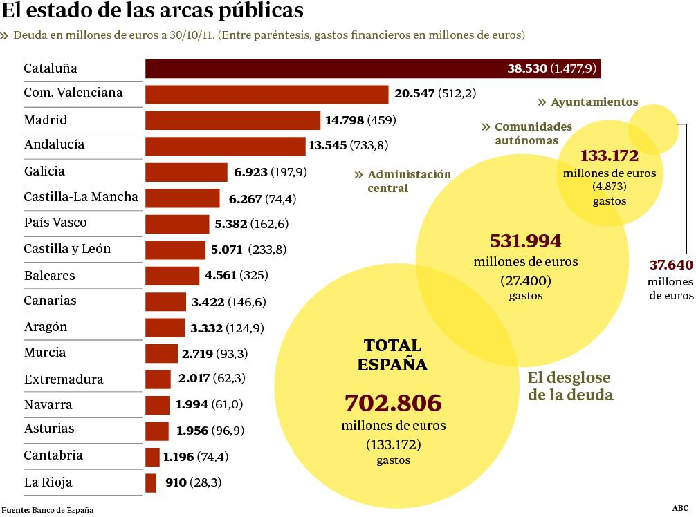 España paga casi cien millones al día por los intereses de la deuda pública