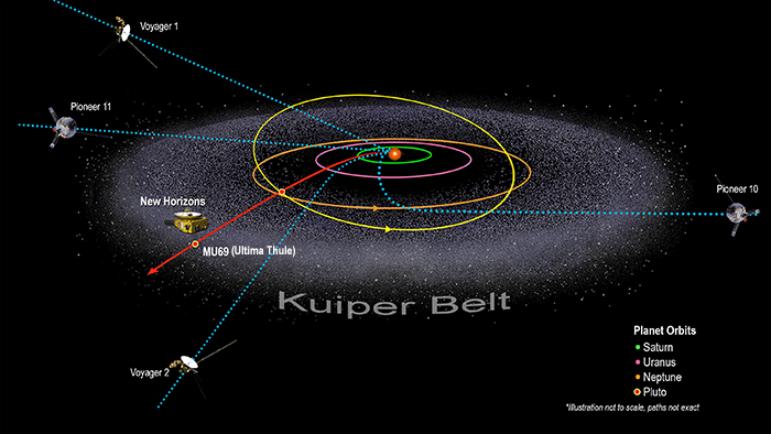Illustration showing spacecraft journeys in the solar system